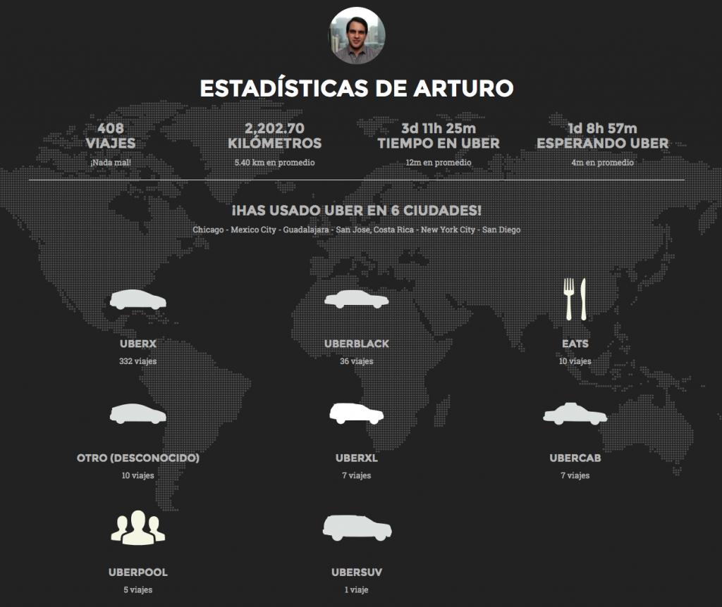 Estadísticas de Uber
